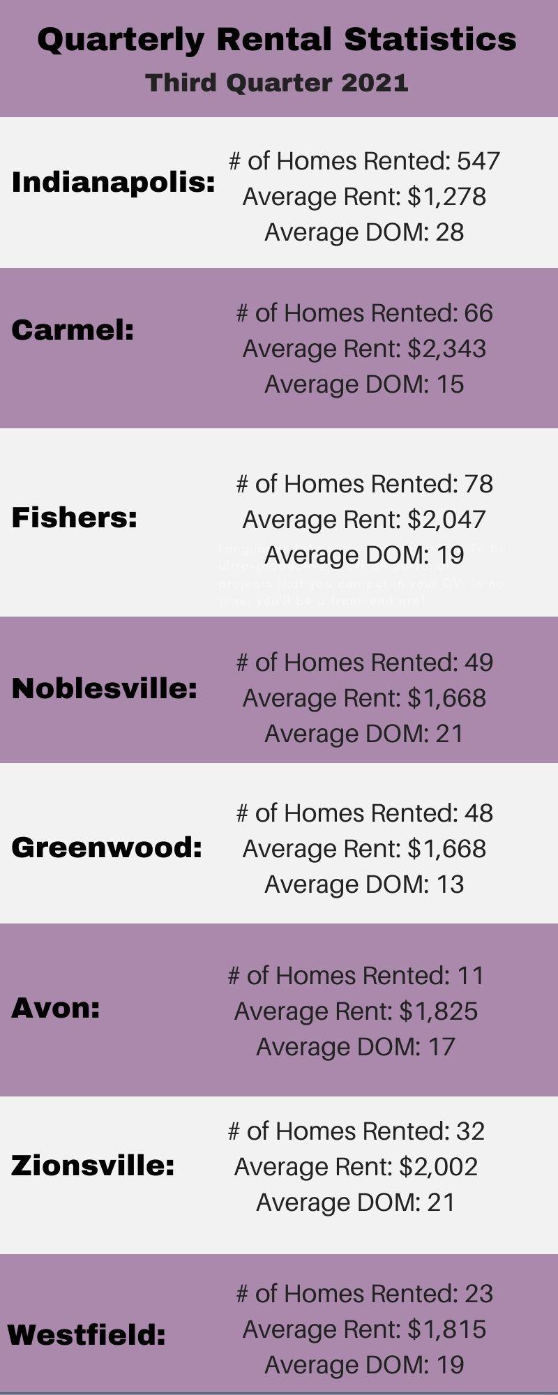 Rental statistics quarter 3